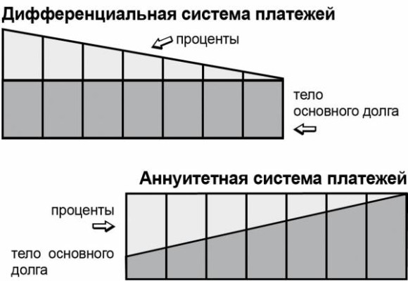 Сравнение структуры ежемесячного платежа при аннуитетной и при дифференцированной системе вычисления