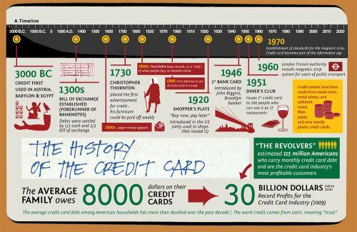 История возникновения кредитной