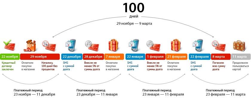 100 дней без процентов по карте альфа