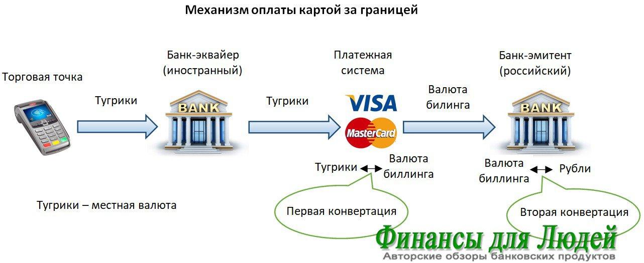 Белагропромбанк РКЦ №19 - Belarus-online